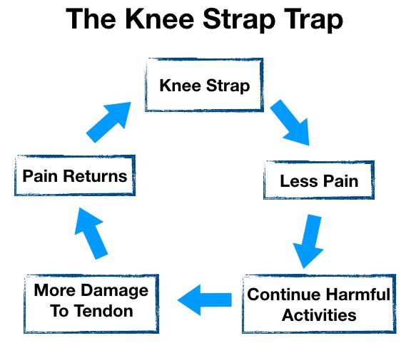 Knee Strap Trap